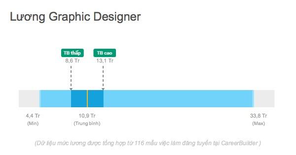 Salary Graphic Designer