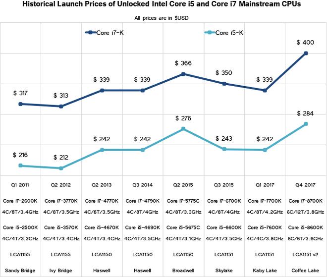 Việc tăng giá cũng không có gì là quá ngạc nhiên bởi với số nhân tăng vọt,  chi phí sản xuất chắc chắn sẽ tăng. Để giữ được biên lợi nhuận, Intel, ...