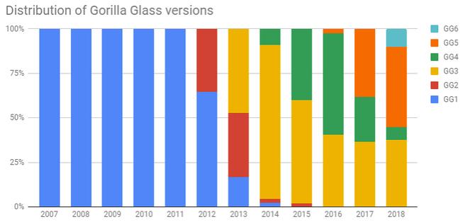 Ngược dòng thời gian: Corning từ trên bờ vực phá sản đến sự trỗi dậy và thống trị nhờ kính Gorilla Glass - Ảnh 3.