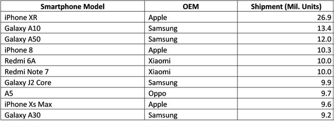 Nhìn bảng thống kê sau mới thấy nhiệm vụ đánh bại iPhone 11 của làng Android năm nay khó lắm đây - Ảnh 2.