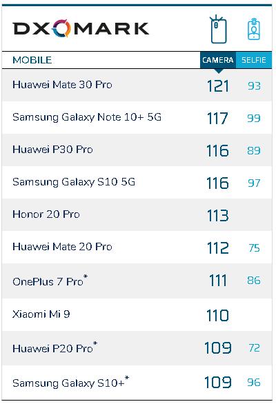 Huawei Mate 30 Pro là ông vua chụp ảnh mới, theo DxOMark - Ảnh 1.