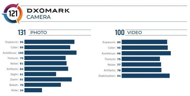 Tại sao bài đánh giá camera Mate 30 Pro của DxOMark là cực kỳ vô nghĩa? - Ảnh 1.