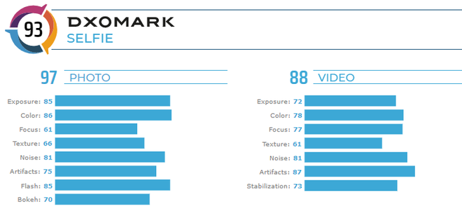 Huawei Mate 30 Pro là ông vua chụp ảnh mới, theo DxOMark - Ảnh 3.