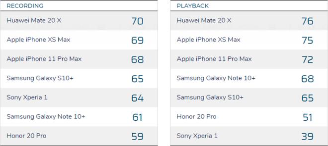 DxOMark bổ sung thêm chấm điểm âm thanh, phát hiện ra iPhone 11 Pro Max còn kém cả iPhone XS Max - Ảnh 2.
