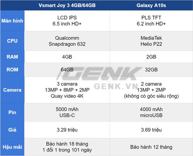 So sánh Vsmart Joy 3 4GB và Samsung Galaxy A10s: Liệu thương hiệu non trẻ có cạnh tranh được ông lớn công nghệ? - Ảnh 9.