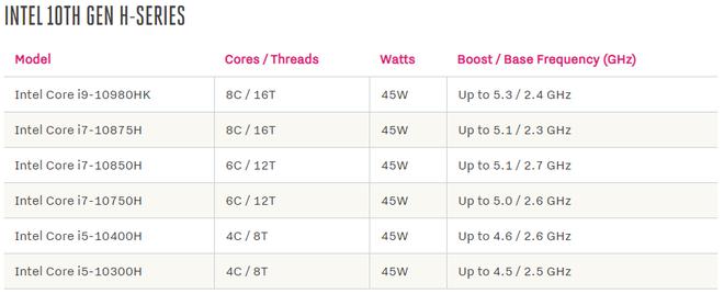 Intel giới thiệu loạt chip H-series mới cho laptop, xung nhịp cao vượt ngưỡng 5.0GHz - Ảnh 1.