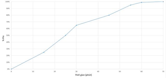 Đánh giá chi tiết Bphone B86: Đã đạt độ CHẤT cần có - Ảnh 20.