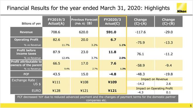 Nikon vừa công bố báo cáo tài chính năm 2020 và tất cả có thể tóm tắt bằng 1 từ: Tệ! - Ảnh 2.