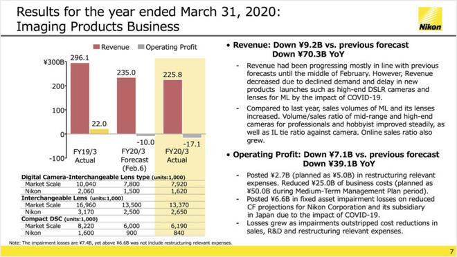 Nikon vừa công bố báo cáo tài chính năm 2020 và tất cả có thể tóm tắt bằng 1 từ: Tệ! - Ảnh 4.