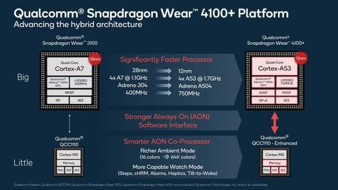 Qualcomm ra mắt chip xử lý Snapdragon Wear 4100 và 4100+, tăng thêm 85% sức mạnh cho smartwatch - Ảnh 3.