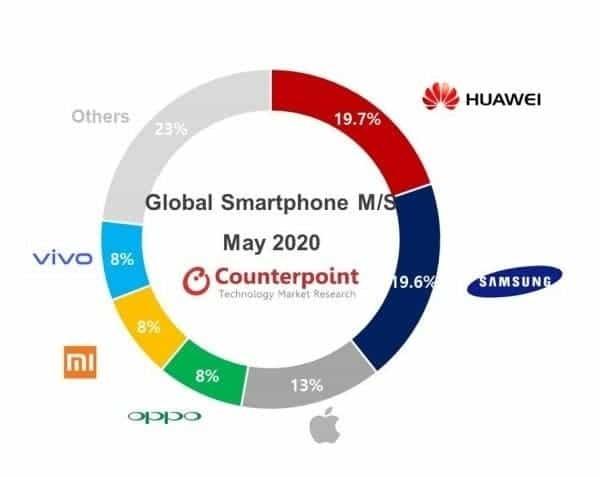 Huawei tiếp tục là nhà sản xuất smartphone số 1 thế giới - Ảnh 2.
