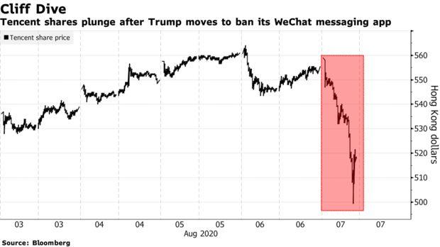 Gã khổng lồ Tencent đánh mất 45 tỷ USD, chỉ trong vài giờ sau khi ông Trump ký lệnh cấm WeChat - Ảnh 2.