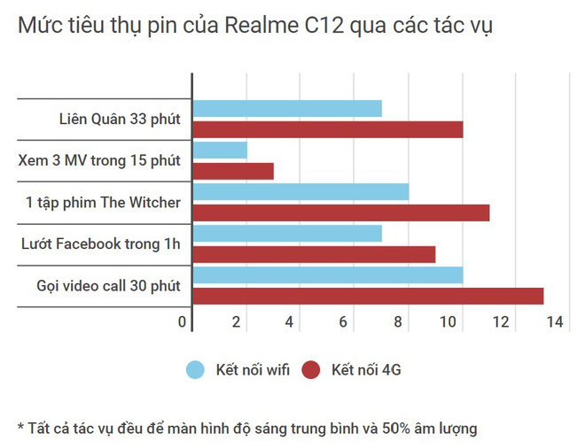 Đánh giá Realme C12: ngoài pin 6.000 mAh có còn gì khác hấp dẫn? - Ảnh 3.