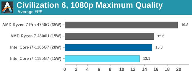 Đọ sức Intel Gen 11th và AMD 7nm, lần đầu tiên Intel chiến thắng về hiệu năng chip đồ họa tích hợp - Ảnh 7.