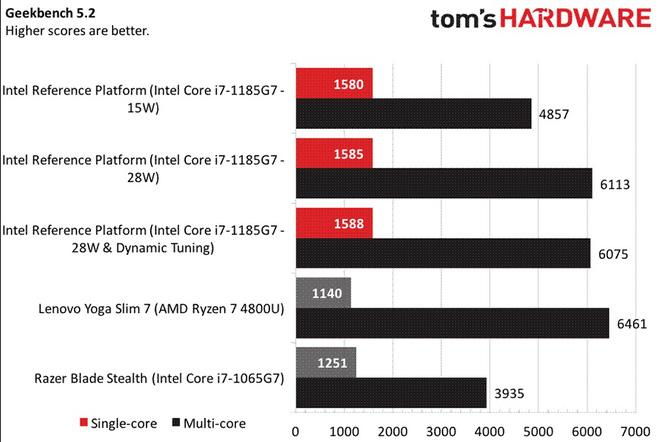 Đọ sức Intel Gen 11th và AMD 7nm, lần đầu tiên Intel chiến thắng về hiệu năng chip đồ họa tích hợp - Ảnh 8.