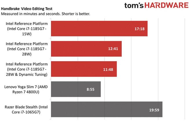 Đọ sức Intel Gen 11th và AMD 7nm, lần đầu tiên Intel chiến thắng về hiệu năng chip đồ họa tích hợp - Ảnh 9.
