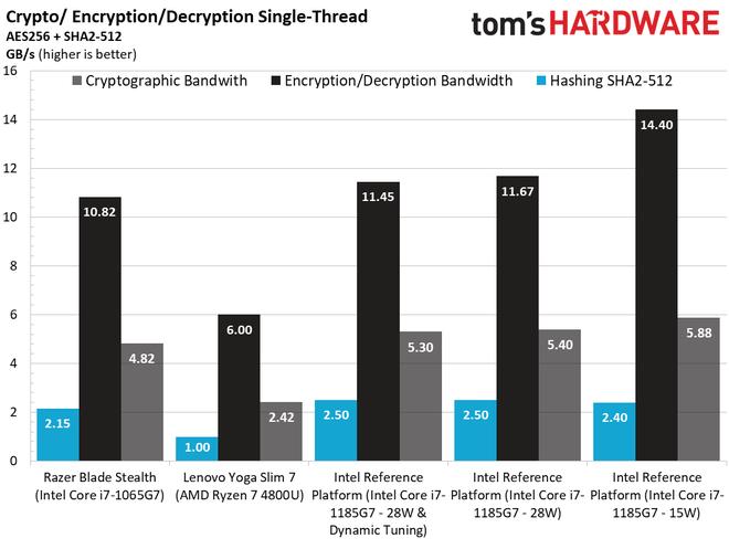 Đọ sức Intel Gen 11th và AMD 7nm, lần đầu tiên Intel chiến thắng về hiệu năng chip đồ họa tích hợp - Ảnh 10.