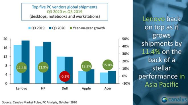 Đại dịch Covid-19 vô tình là đòn bẩy cho thị trường PC, thậm chí đạt mức tăng trưởng cao nhất sau hơn 1 thập kỷ - Ảnh 3.