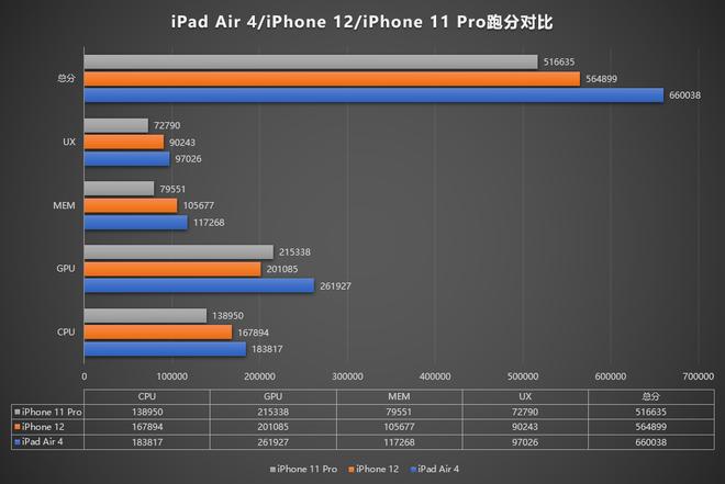 Đã có điểm hiệu năng iPhone 12: Thấp hơn iPad Air 4, điểm đồ họa thua iPhone 11 Pro - Ảnh 3.