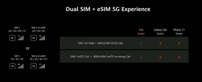 iPhone 12 không dùng được 5G khi lắp 2 SIM - Ảnh 2.