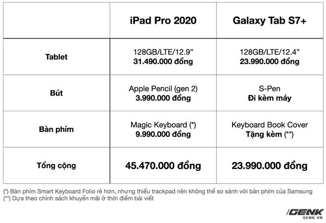 Đánh giá Galaxy Tab S7+: Hoàn toàn có cửa cạnh tranh với iPad - Ảnh 14.