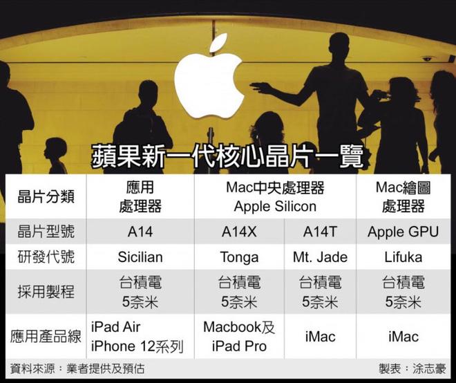 iMac đầu tiên dùng chip Apple Silicon A14T sẽ được ra mắt vào đầu năm 2021 - Ảnh 2.