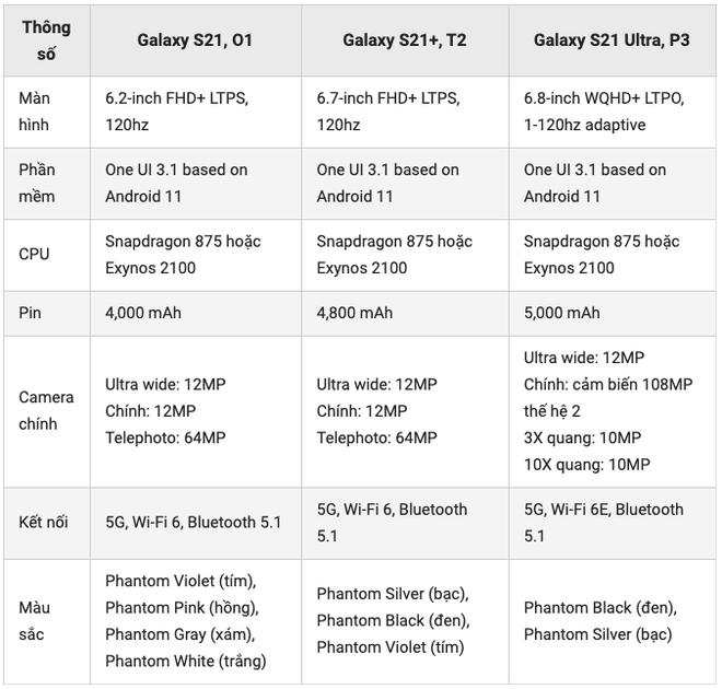 Galaxy S21 lộ thông số cấu hình: Snapdragon 875 & Exynos 2100, hỗ trợ S-Pen, có phiên bản vỏ nhựa - Ảnh 1.