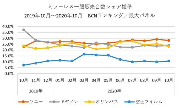 Lượng máy ảnh không gương lật bán ra tại Nhật Bản đã tăng 128.9% trong tháng 10 - Ảnh 2.
