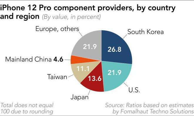 Chi phí linh kiện sản xuất iPhone 12 và iPhone 12 Pro chưa bằng một nửa giá bán lẻ - Ảnh 2.