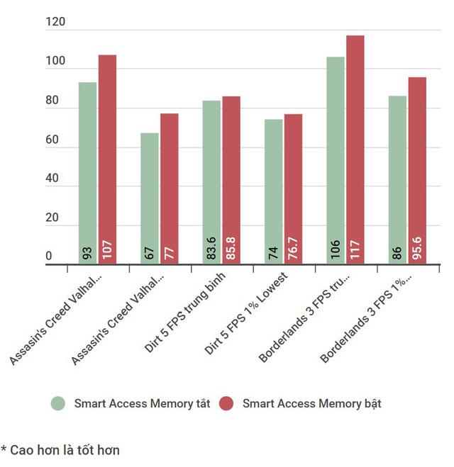Đánh giá AMD Radeon RX 6800 XT: sắc đỏ ở phân khúc PC cao cấp chưa bao giờ đậm đà đến thế - Ảnh 5.