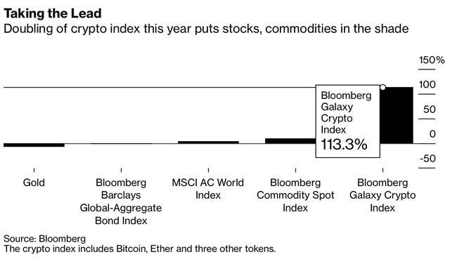 Không tìm thấy đỉnh, Bitcoin tăng lên gần 55.000 USD, vốn hoá chính thức cán mốc 1 nghìn tỷ USD - Ảnh 2.