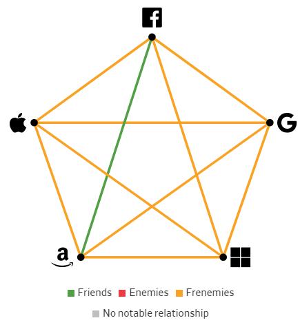 Giải mã mối quan hệ giữa các Big Tech: Bạn bè, kẻ thù hay bạn thù địch? - Ảnh 6.