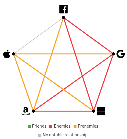 Giải mã mối quan hệ giữa các Big Tech: Bạn bè, kẻ thù hay bạn thù địch? - Ảnh 8.