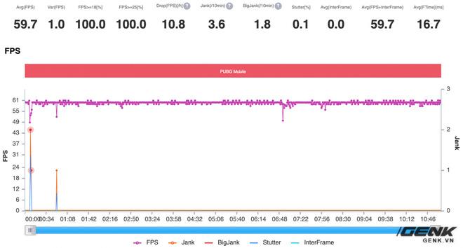 Đánh giá hiệu năng gaming Snapdragon 860 trên POCO X3 Pro: Vô đối trong phân khúc 7 triệu đồng - Ảnh 20.