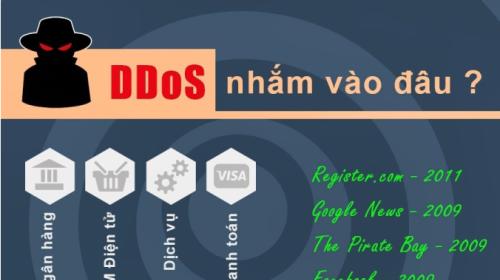 Infographic về tấn công Ddos