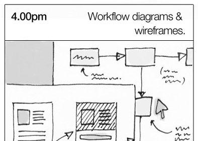 Công việc của UX Designer thực tế là làm những gì?