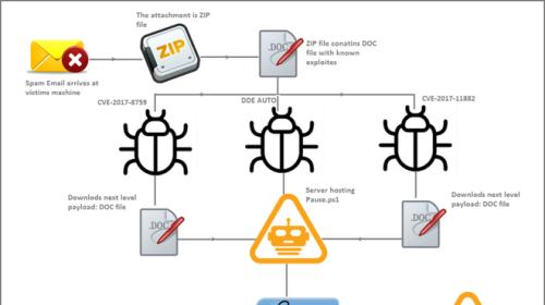 Tin tặc khai thác ba lỗ hổng trên Microsoft Office phát tán mã độc Zyklon