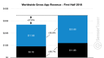 Có thể bạn chưa nhận ra: Thị phần áp đảo của Android rất có lợi cho... Apple