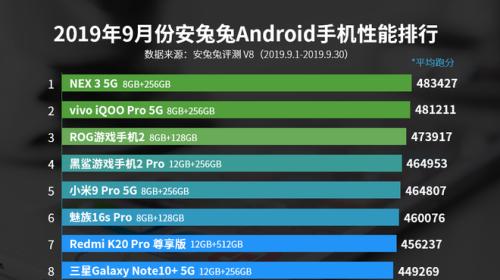 AnTuTu công bố top 10 smartphone Android có điểm benchmark cao nhất tháng 9/2019