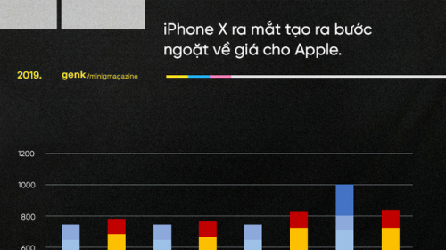 """Những biểu đồ này cho thấy vì sao những chiếc Android giá """"khủng"""" như Galaxy Fold, Mi Mix Alpha hay Mate X là chìa khóa đánh bại Apple"""