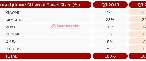 Số lượng smartphone bán ra tại Ấn Độ trong Quý 3/2019 cao kỷ lục, đứng đầu là Xiaomi
