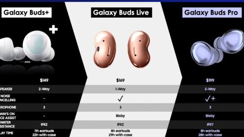 Tai nghe Galaxy Buds Pro của Samsung sẽ có giá chỉ 199 USD